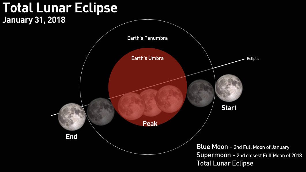 Total Lunar Eclipse to be Visible from Laos Tonight