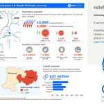 United Nations OCHA Releases Exposure and Needs Infographic