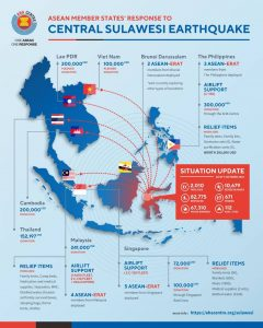 ASEAN response to Sulawesi, Indonesia natural disaster.